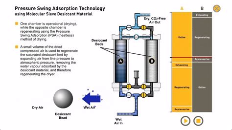 pressure swing adsorption pressure swing adsorption compressed air drying