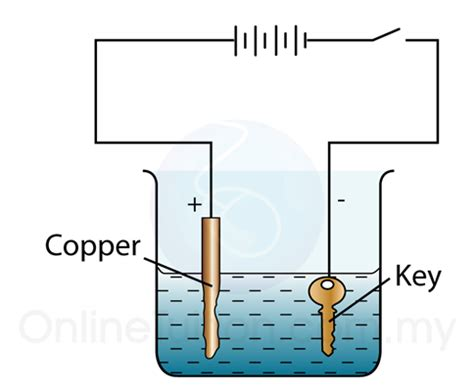 industrial applications of electrolysis electroplating