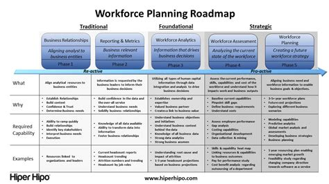workforce planning template strategic workforce planning templates pictures to pin on
