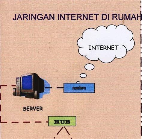 membuat jaringan internet wifi di rumah mubakanma jaringan internet di rumah