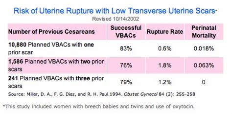 risks of vbac after c section 1000 images about born this way vbac on pinterest