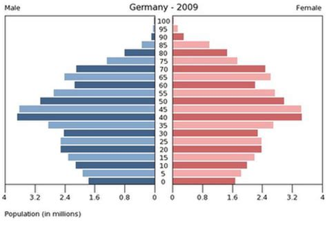 major demographic characteristics germany demographics