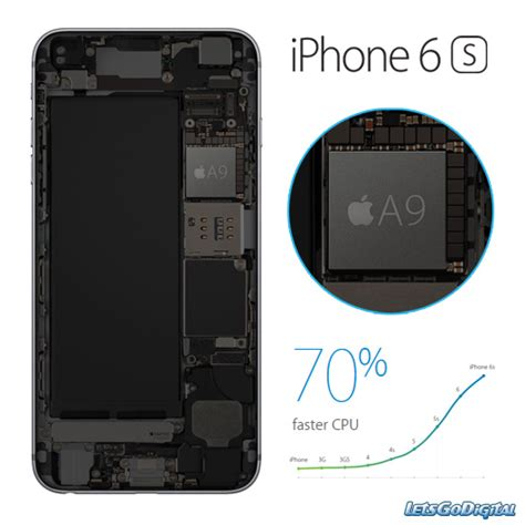 apple a9 iphone 6s equipped with powerful a9 chip letsgodigital