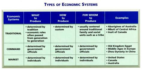 Market Economy Vs Command Economy Essay by Nation Building Resources Mrs Wente S Room