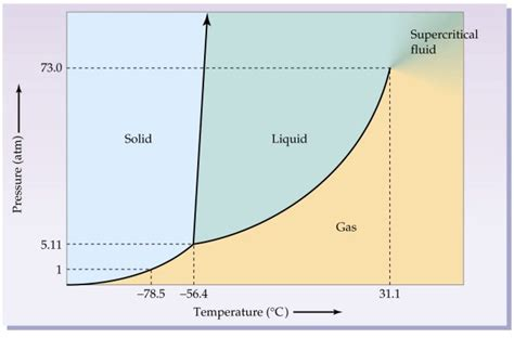 phase diagram for o2 how can oxygen be a liquid quora