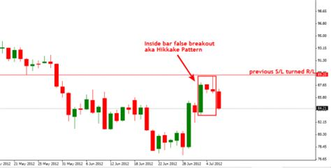 candlestick pattern hikkake crude oil inside bar false breakout hikkake pattern