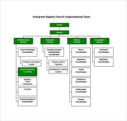 Organization Chart Template Free by Church Organizational Chart 14 Free Documents