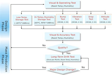 reliability test plan template quality system plan exle pictures to pin on