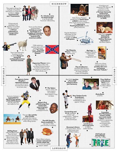 design matrix magazine approving of the approval matrix design observer