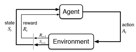 reinforcement learning with open ai tensorflow and keras using python books cs234 reinforcement learning