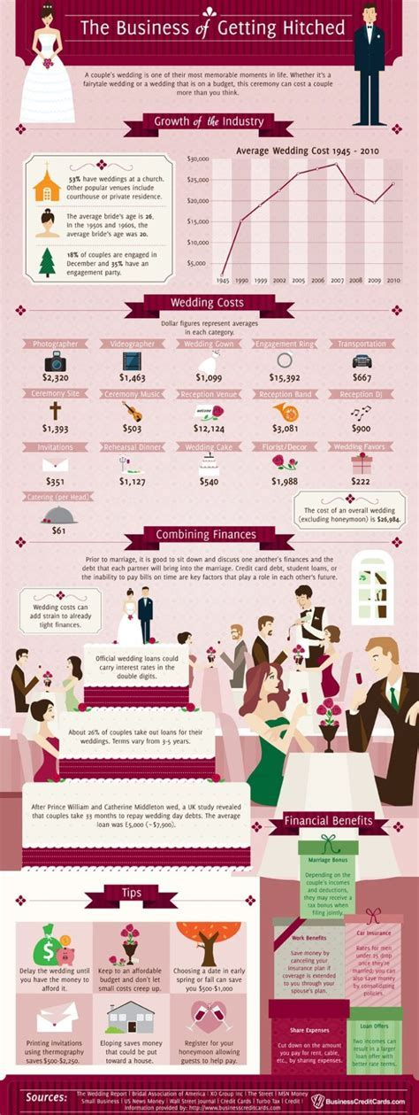10 Wedding Planning Infographics with Interesting Facts