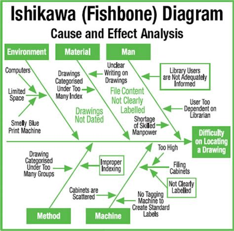 how to use a cause and effect diagram fishbone diagram asian productivity organization