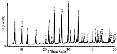 xrd pattern of zeolite x adsorption of fe iii from aqueous solution by linde type