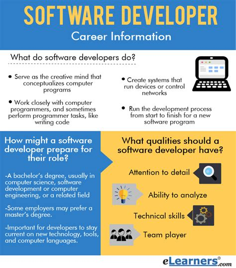 Online Software Development Work From Home - software developer career information