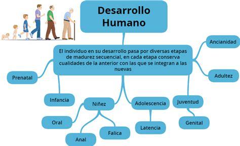 imagenes de desarrollo humano desarrollo humano e portafolio