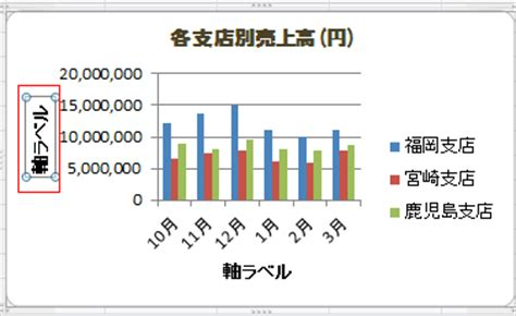 excel graph layout 5 グラフの軸ラベル エクセル2010基本講座