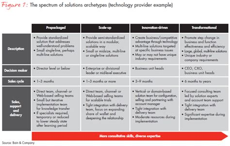 is complexity killing your sales model bain company