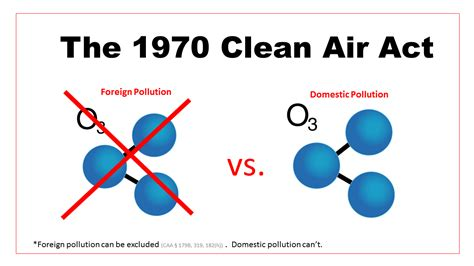 Clenair Air Cleaner clean air act reform quot we can make it happen quot