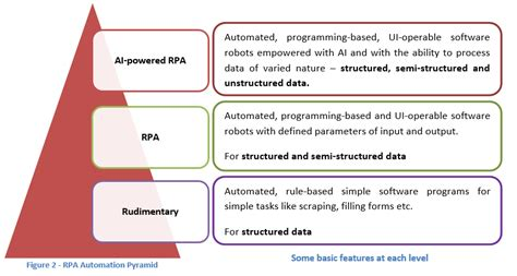 Implementing Robotic Process Automation In Your Business Robotic Process Automation Assessment Template