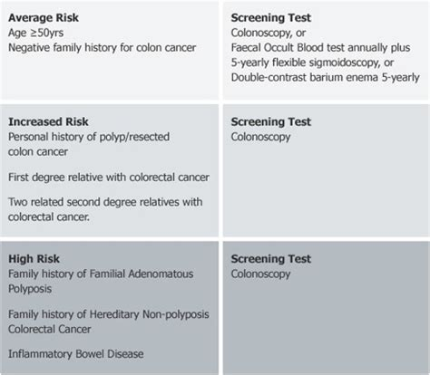 Positive Stool Test Colon Cancer by Nobel Surgery Centre Colorectal Cancer Screening