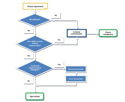 marketing flowchart flow chart of marketing process quality rockpower