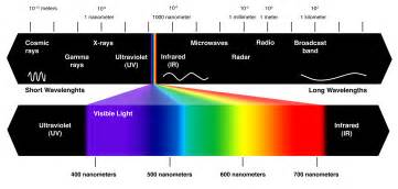 which color of visible light has the wavelength what should i look for in an infrared filter