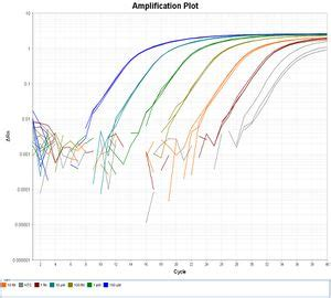 qpcr template quantifying sequence libraries with qpcr openwetware