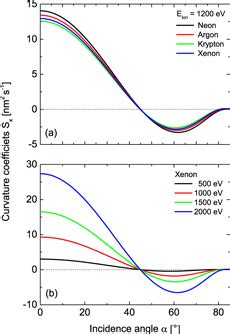 energy driven pattern formation pattern formation on ge by low energy ion beam erosion