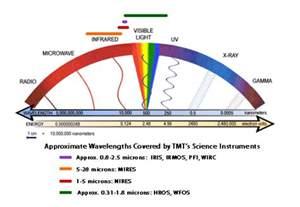 Solar Panel Light Spectrum - the solar spectrum solar energy facts