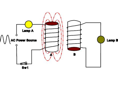 what is inductance in electrical electromagnetic induction self induction study material for iit jee askiitians