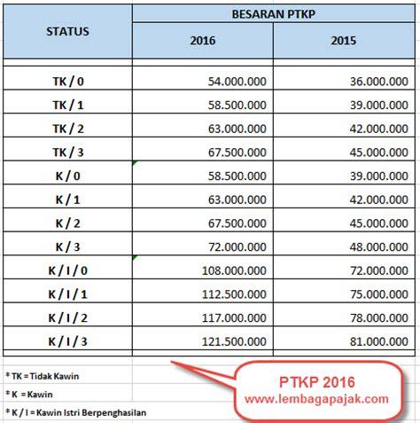 nilai ptkp 2016 ptkp terbaru nilai ptkp terbaru 2016