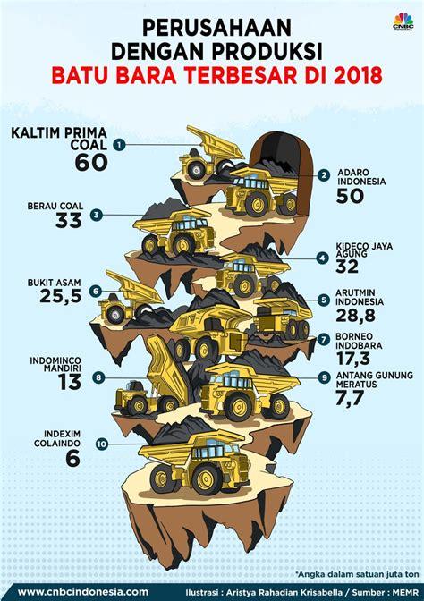 produsen batu bara terbesar  indonesia