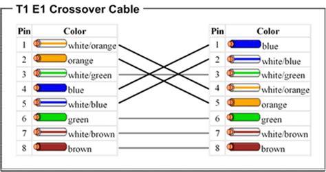 시티락 지식창고 ethernet e1 t1 cables