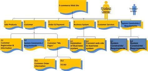 diagramme use d un site e commerce product flow diagram 171 portfolio programme and project
