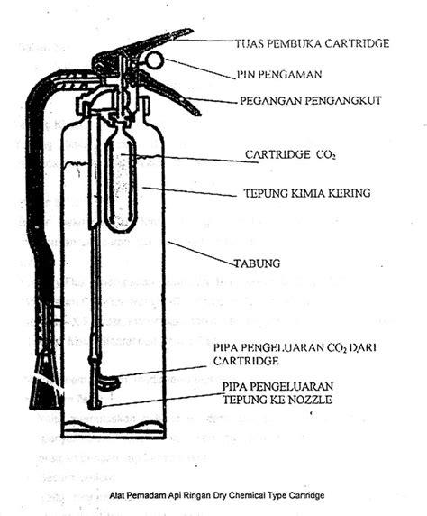 Alat Tes Nozzle alat pemadam api ringan jenis cara penggunaan apar