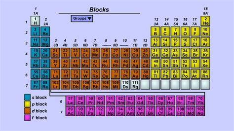 pattern on how ionization energy varies with atomic radius 25 best ideas about ionic radius on pinterest chemistry