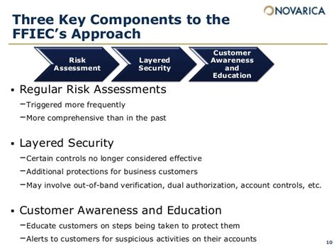 Ffiec Updated Guidance To Financial Institutions And What It Means Ffiec Authentication Guidance Risk Assessment Template