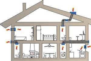 installer une ventilation m 233 canique r 233 partie