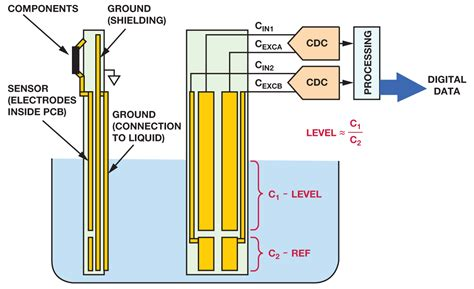 how to make a capacitive sensor liquid level sensing using capacitive to digital converters analog devices