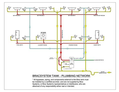 home design diagram mobile home plumbing systems plumbing network diagram
