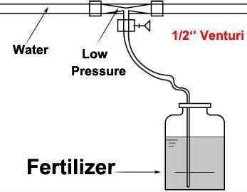 Ventury Ventury Fertilizer Mixer Injector Ukuran 1 Inch 1 2 inch irrigation venturi fertilizer mixer injectors agriculture garden water home garden