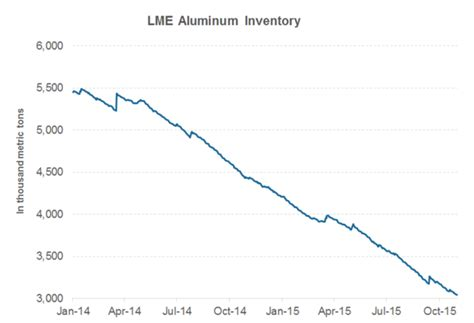 current primary and scrap metal prices lme london metal aluminum prices london metal exchange lme aluminum autos