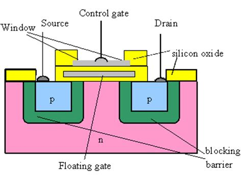 floating gate transistor spice model floating gate transistor spice model 28 images 世界市場創出 デジタルトランジスタのスパイスモデル ca3046 ca3086