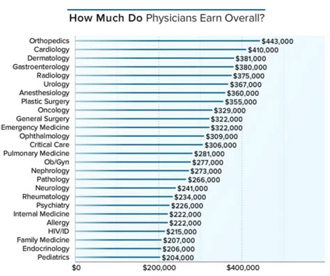 How Much Does A How Much Money Do U S Doctors Make Per Year