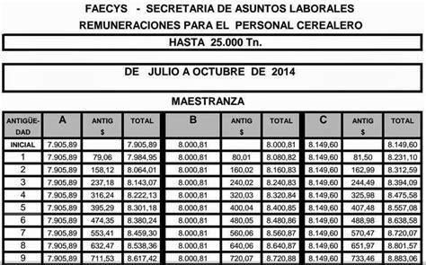 empleados de comercio escalas salariales ignacio online ignacio online empleados de comercio acopio escalas
