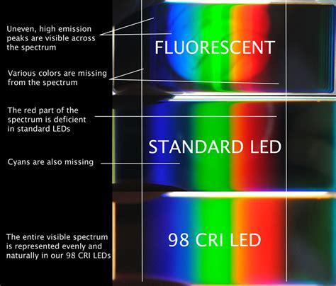 and blue spectrum led lights high cri led lighting yuji led
