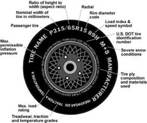Car Tires Number Meaning Tires Safercar National Highway Traffic Safety