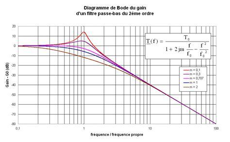 filtre passe bas second ordre diagramme de bode pdf 10 utilisation pratique des nombres complexes en