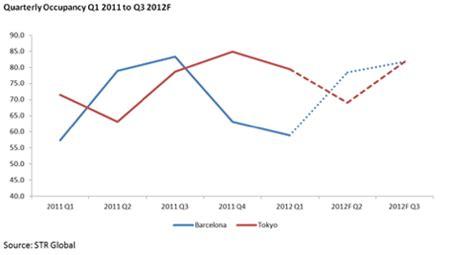 barcelona economy str global adds market forecast reports covering barcelona