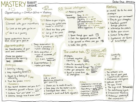 mastery the robert greene visual book notes mastery robert greene